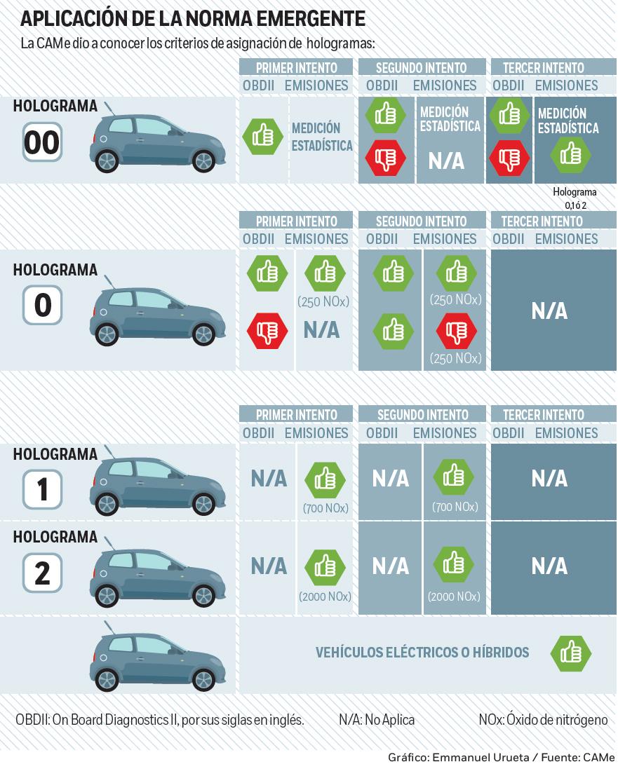 Frenarán a dos millones de autos; Semarnat endurece verificación ...