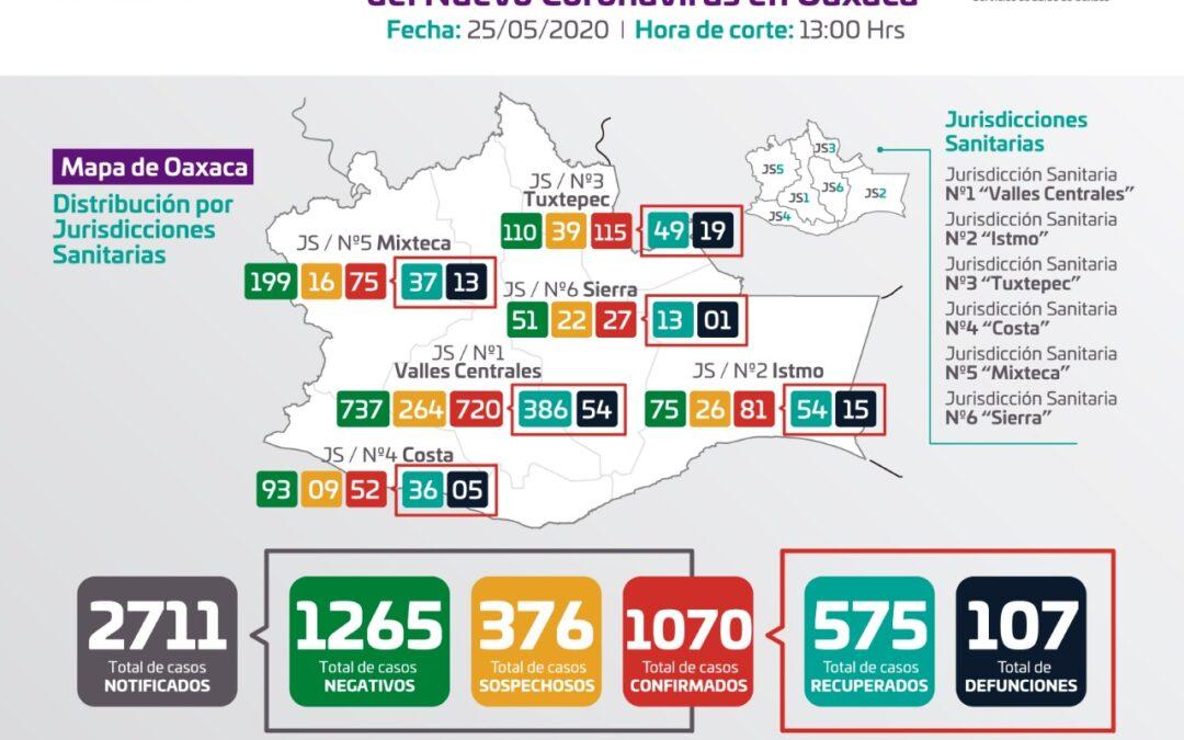 Informa SSO sobre 388 casos de COVID-19 activos en la entidad