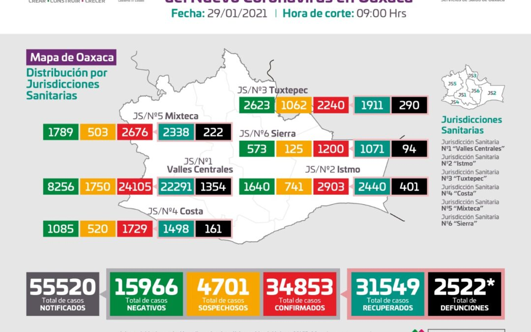 Registran 40 decesos por COVID-19 y 391 casos nuevos que suman 34 mil 853 acumulados