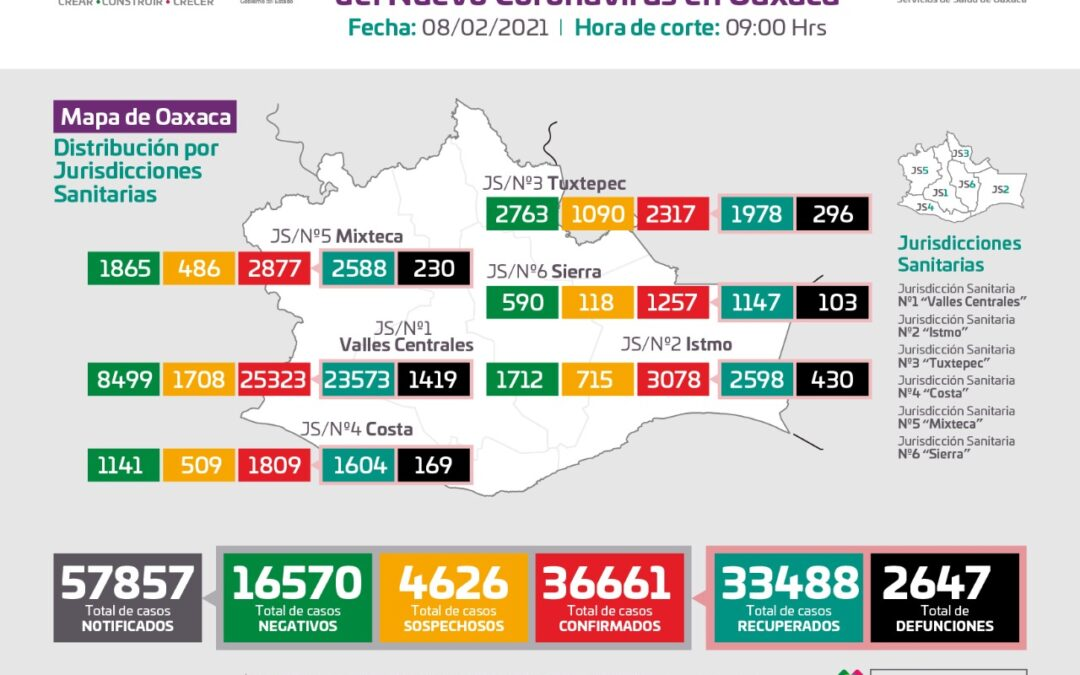 Llega Oaxaca a los 36 mil 661 contagios acumulados de COVID-19