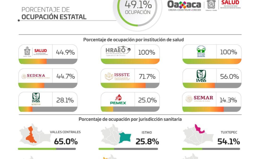 Reportan los SSO red médica al 49.1% de ocupación de pacientes COVID-19