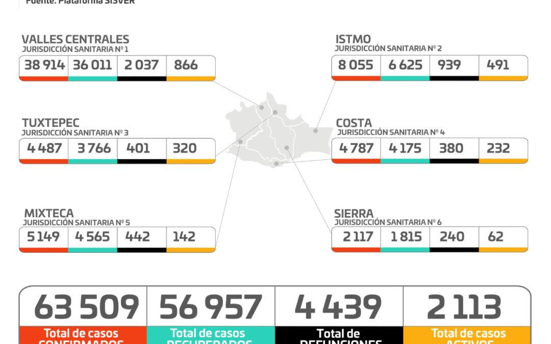 Registran los SSO 2 mil 113 casos activos de COVID-19 en 184 municipios de Oaxaca
