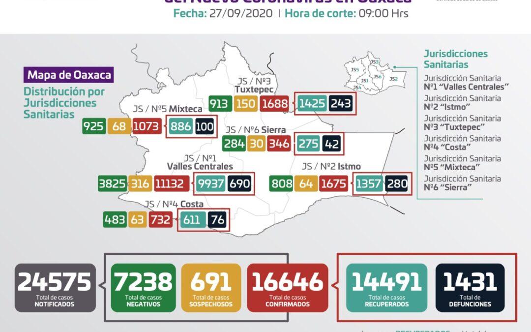 Registran los SSO 196 casos nuevos a COVID-19, hay 724 casos activos
