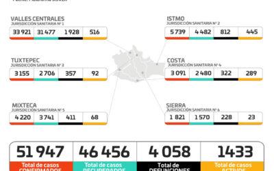 Supera Oaxaca más de 200 casos nuevos en las últimas 24 horas