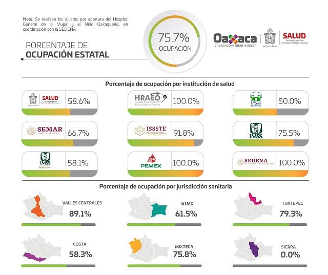 Con 550 casos nuevos por COVID-19, Oaxaca acumula 64 mil 059 positivos