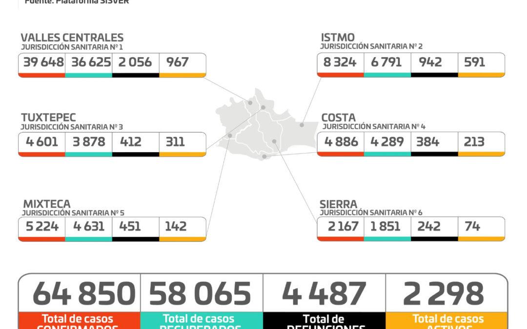 Registran los SSO aumento del 5.6% de casos nuevos de COVID-19, al pasar de 749 a 791 y 33 decesos